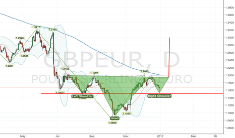 GBPEUR: GBP to make come back at least against the Euro