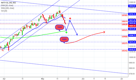 NIFTY: Nifty- Is Bull Run Over?