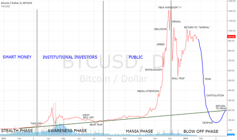 """BTCUSD: Comparing BTC to """"4 stages of a bubble"""""""