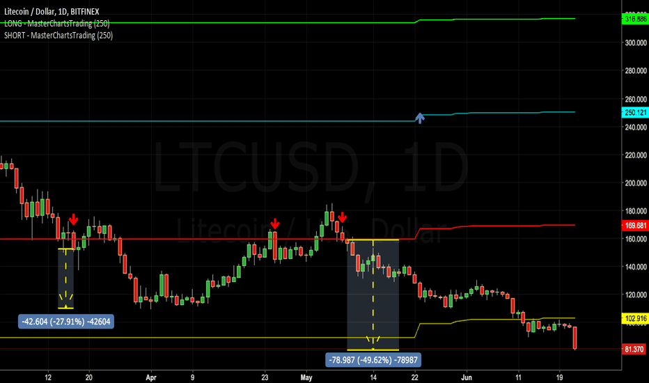 LTCUSD: #Litecoin moves 50% in our favor following latest mention.
