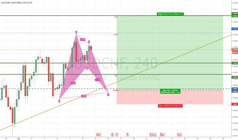 USDCHF: USC CHF potential bat pattern