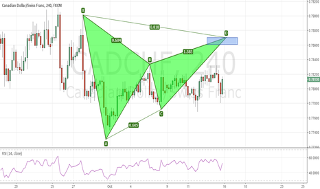CADCHF: CADCHF - Bearish Gartley Pattern completes higher