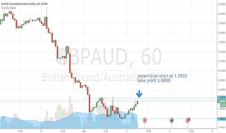 GBPAUD: gbpaud short  1.99500