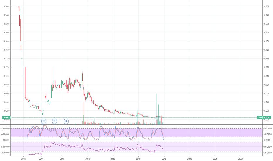 IVO Stock Price and Chart — ASX:IVO — TradingView