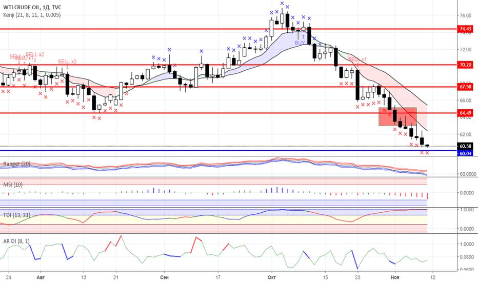 USOIL: Диапазонная торговля: Нефть и Золото на 09.11.2018 года