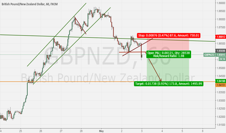 GBPNZD: Short GBPNZD after this small correction!