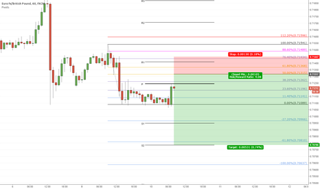 EURGBP: EG Short based on Fibs and Pivots