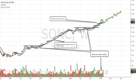 SONC: Sonic may be repeating its last uptrend.
