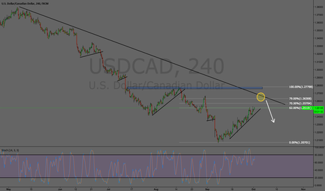 USDCAD: New Idea USDCAD