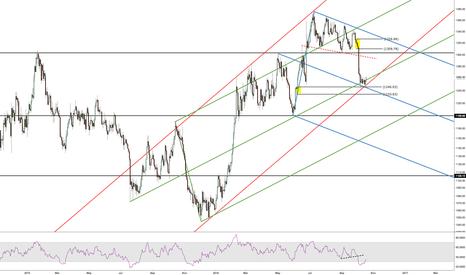 XAUUSD: gold long 1300 target