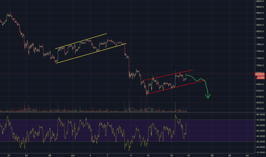BTCUSD: BTC update. History is about to repeat itself..