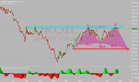 UKOIL: BRENT CRUDE OIL SELL OPPORTUNITY !