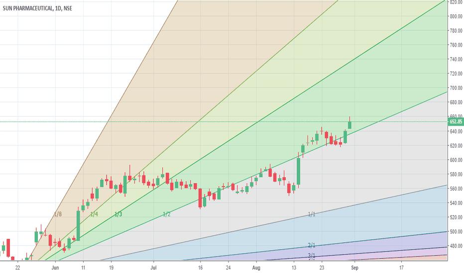 SUNPHARMA: Has gone above 1/2 ascending line.