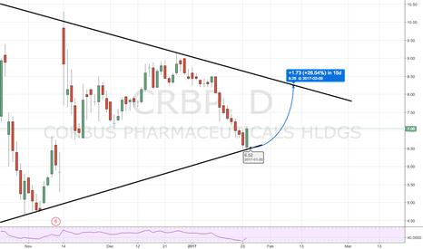CRBP: Marijuana Stock Ready to Bounce