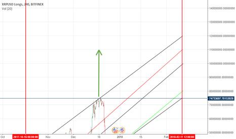 XRPUSDLONGS: XRP .. The New Giant Crypto!