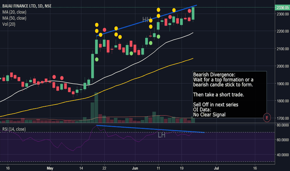 BAJFINANCE: Looking Weak: Bearish Divergence