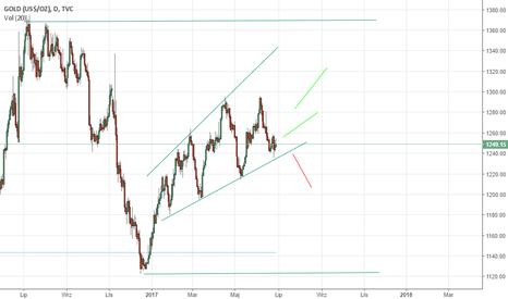 GOLD: Złoto - trend długoterminowy