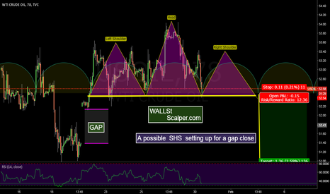 USOIL: Possible SHS & gap play in Light Sweet Crude