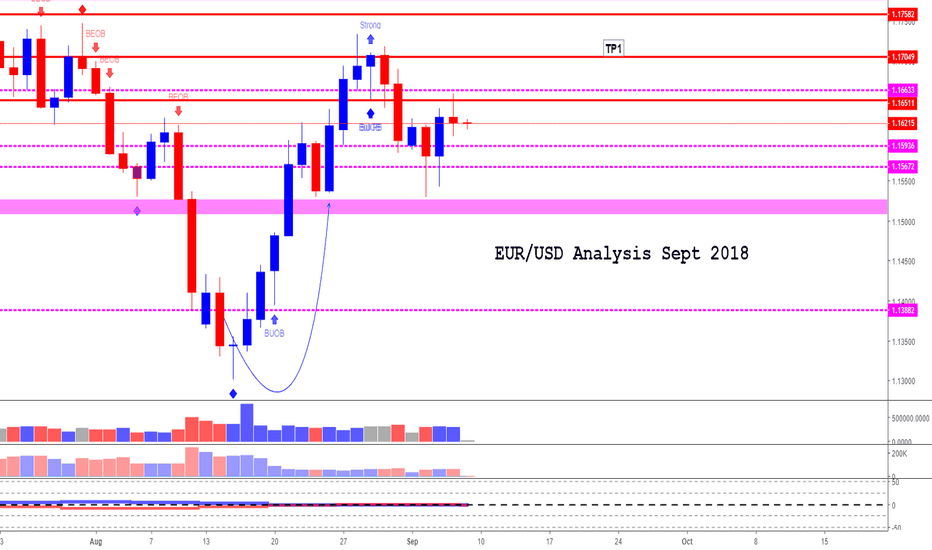 EURUSD: EUR/USD (Sept 2018) (SIde way with slight Bullish Note)
