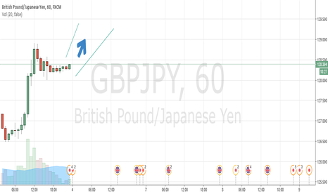 GBPJPY: Potential Long GBPJPY short term