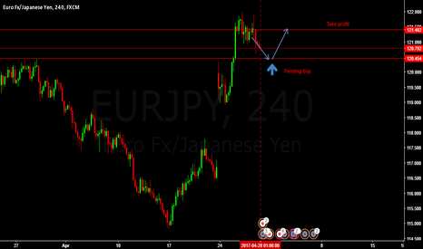 EURJPY: LONG EURJPY PENDING BUY ENTRY @ 120.454