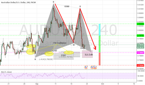 AUDUSD: Potential bullish Gartley pattern on AUDUSD (4H)...