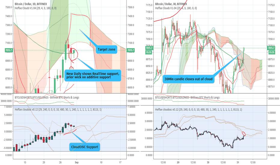 BTCUSD: Current short-term signals Up-Trend rally continues, Long TF ???