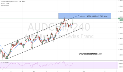 AUDCHF: AUD/CHF back again on dynamic resistance.