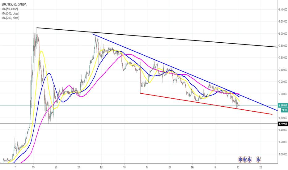 EURTRY: EUR/TRY