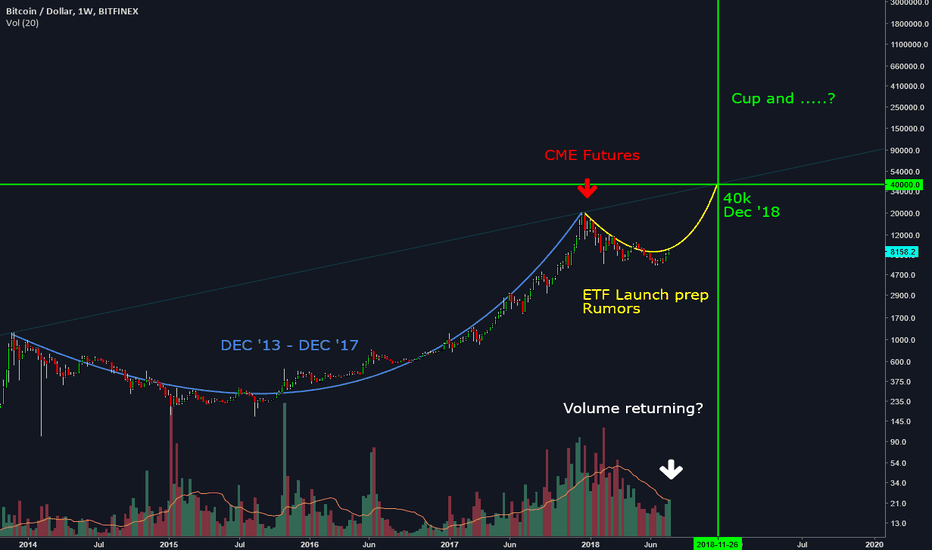 BTCUSD: Food for thought