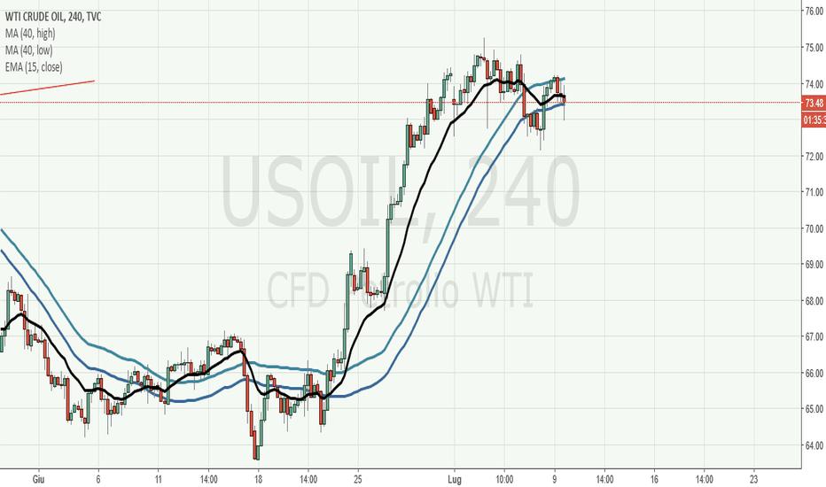 USOIL: Crude Oil H4: a breve probabile inversione di medio periodo