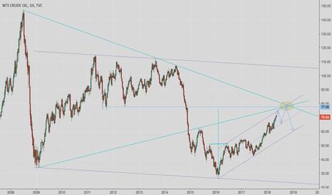 USOIL: Нефть + еще 8 долларов