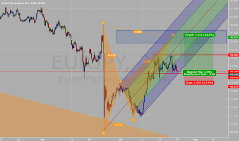 EURJPY: at pitchfork and support