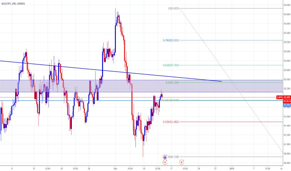 AUDJPY: Potential nice trade in AUDJPY 4 hour chart