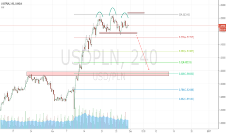 USDPLN: USDPLN - ready to short
