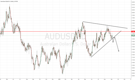 AUDUSD: AUDUSD Daily Analysis