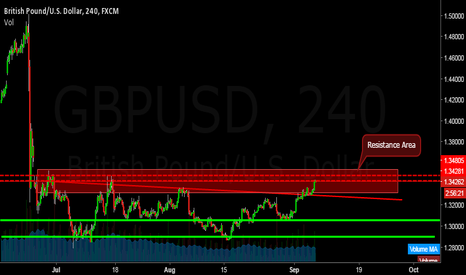 GBPUSD: GBPUSD (4hr Chart Analysis)