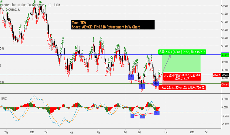 AUDJPY: AUDJPY a potential AB=CD, but may take weeks