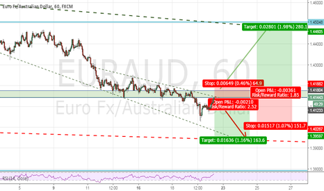 EURAUD: waiting for the break above or reversal