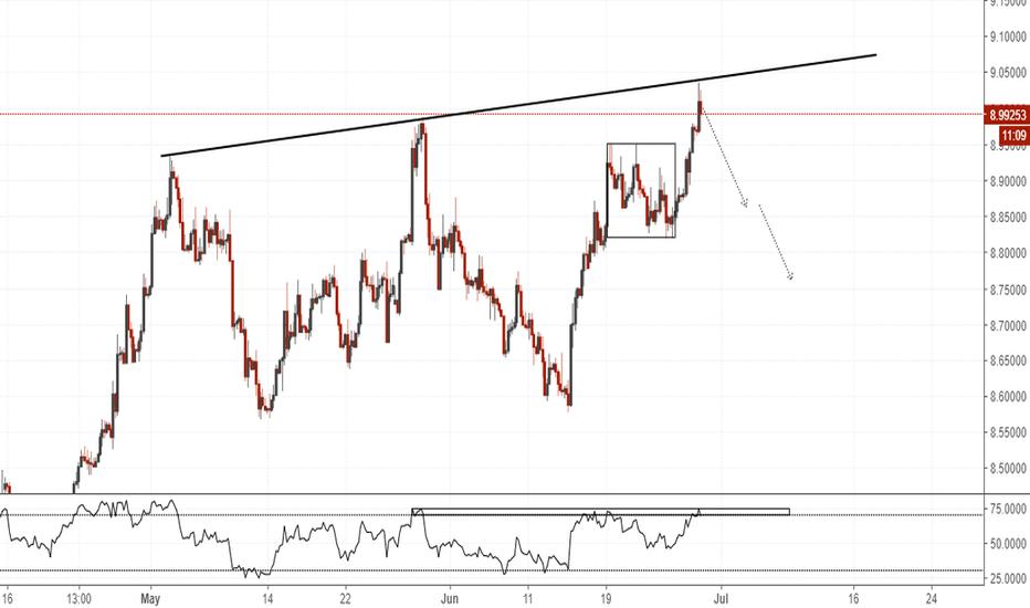 USDSEK: USDSEK(4hr chart). At resistance, BFM.