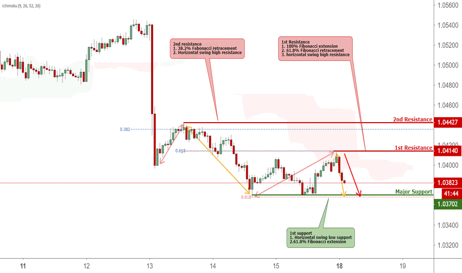 AUDNZD: AUDNZD Reversed Off Resistance, Prepare For Further Drop