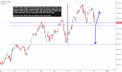 NIFTY: Nifty at crucial point - Next week will decide direction