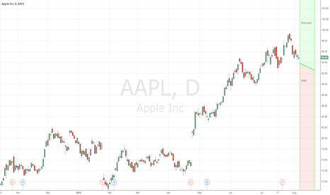 AAPL: AAPL  Long Credit Spread