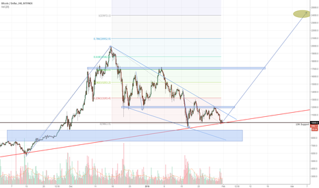 BTCUSD: Bitcoin correction done