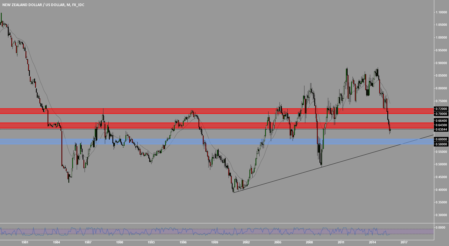 NZDUSD: MY KEY TRADE ZONES
