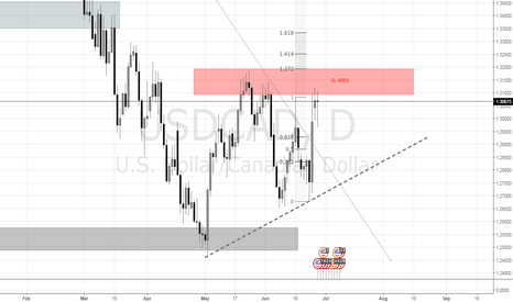 USDCAD: USDCAD | 1D | A DECENT SL AREA