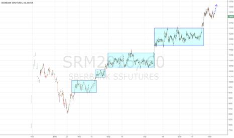 SRM2016: Сбер