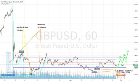 GBPUSD: Largos en GBP/USD