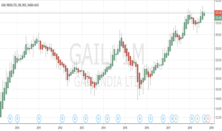 GAIL: BUY GAIL 373 SL 369 TGT 376/380