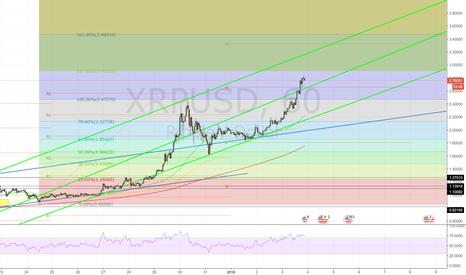 XRPUSD: XRPUSD bulls still prevailing